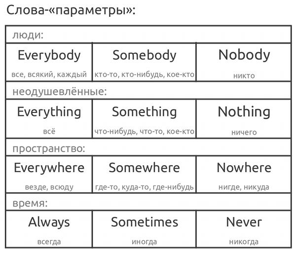Слова-параметры