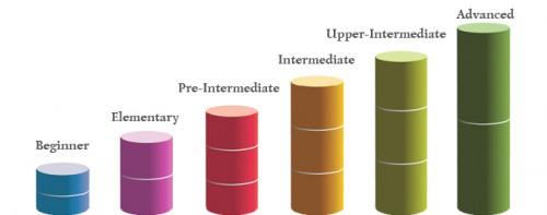 Классификация уровней английского язык